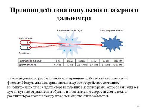 Лазерный дальномер - принцип работы и сравнение разных типов 4