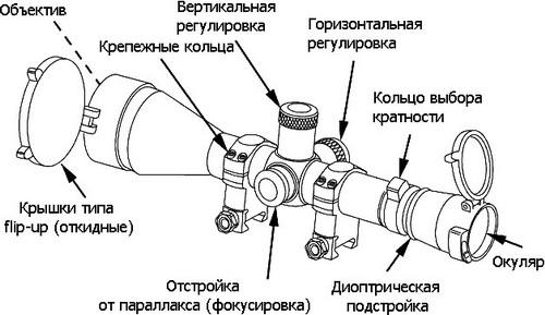 Как делается правильная пристрелка оптического прицела пневматической винтовки 3