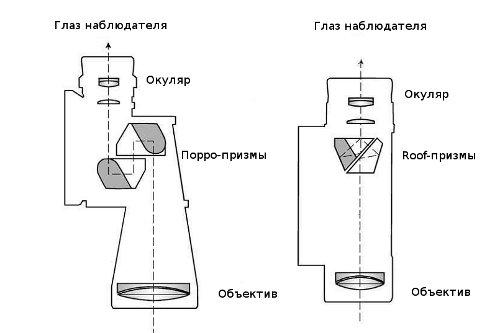 Как устроен морской бинокль и в чем его особенности 3
