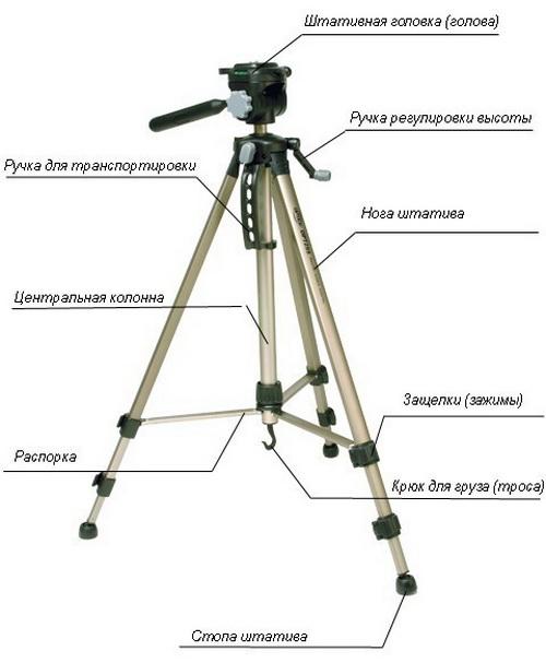 Какой штатив выбрать для зеркального фотоаппарата 3