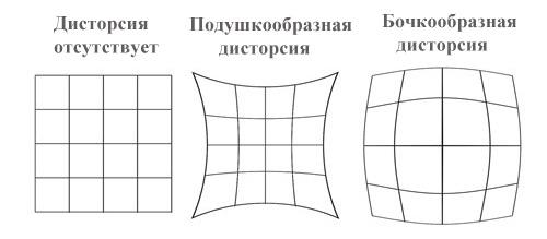Дисторсия объектива - что это такое и как влияет на съемку 3
