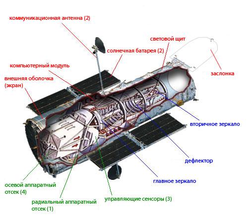 Вот где находится знаменитый телескоп Хаббл 4