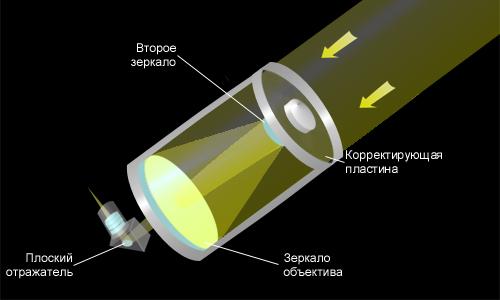 Когда был изобретен телескоп - история телескопа 4