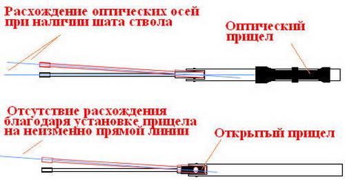Как производится пристрелка оптического прицела на карабине 3