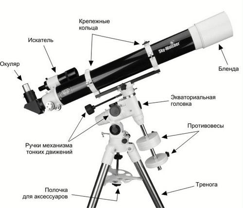 Какие бывают профессиональные телескопы и как они устроены 4