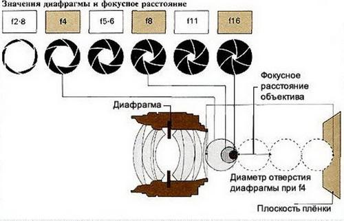 Светосила объектива - что это такое и где применяется в оптике 4
